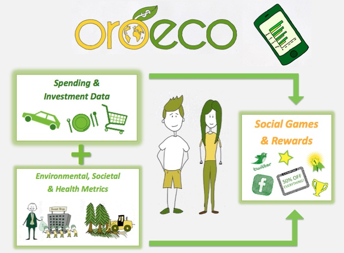 Image result for Oroeco