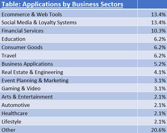Table Applications by Business Sectors