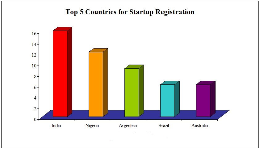 Top 5 countries26.6.13