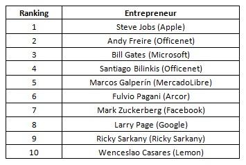 The 10 entrepreneurs that most inspire Argentine entrepreneurs.