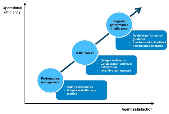 A visualization of gamification's ramifications in contact centers. Excerpted from Gamification: A New Approach to Tracking and Improving Agent Performance, from Ovum.