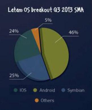 StartMeApp - LatAm OS - Q3 2013