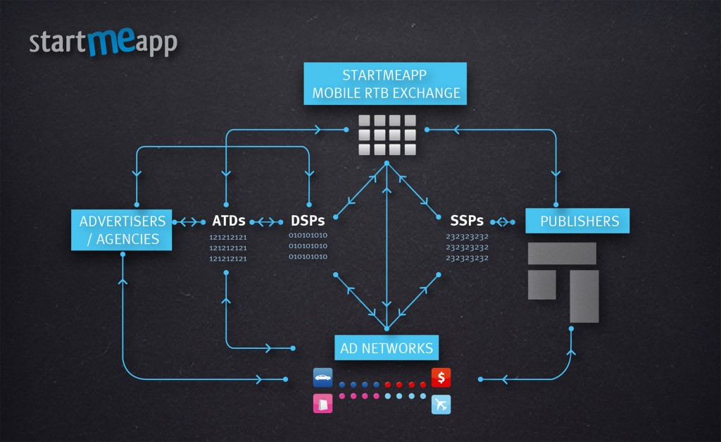 StartMeApp Mobile RTB Exchange_ecosystem