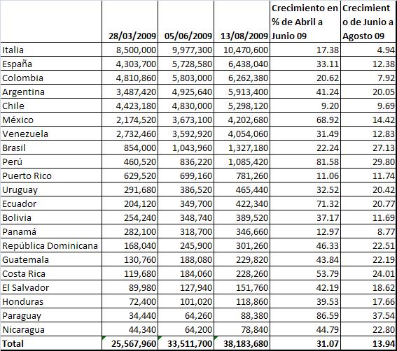 ranking-de-paises-latinos1