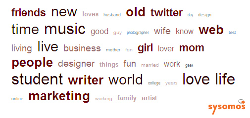 sysomos-twitter-1-tagcloud