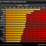 Gráficos  para entender el contexto actual de Social Media