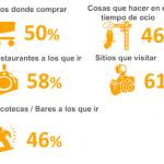 Radiografía de Foursquare: Geolocalización, movilidad y recomendación