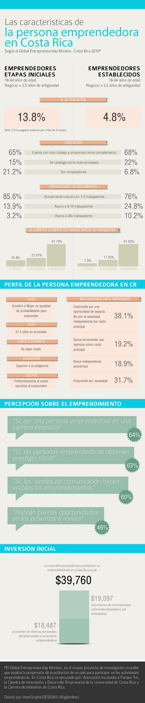 Las características de la persona emprendedora en Costa Rica
