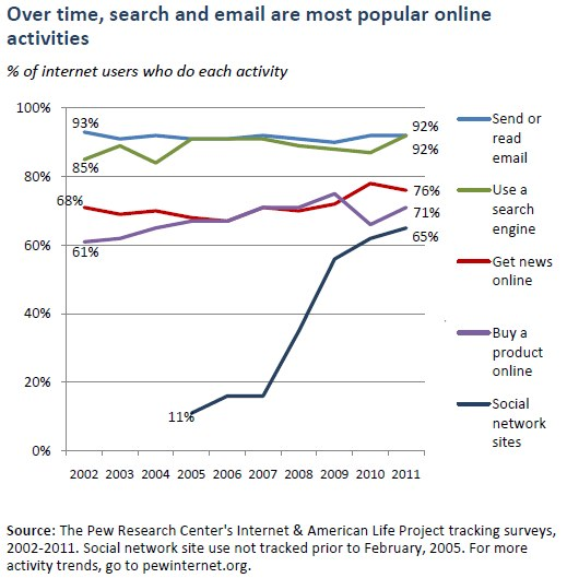 email-stats