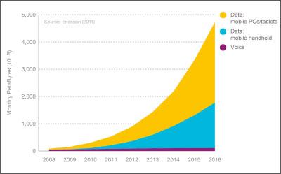 2011-11-08-mobile-data