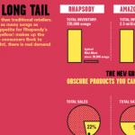 El modelo de The Long Tail en el mercado de las aplicaciones móviles
