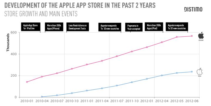 Crecimiento AppStore
