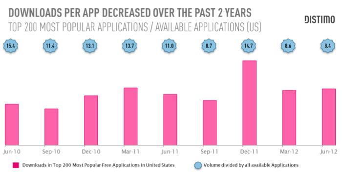 Descargas año a año en App Store