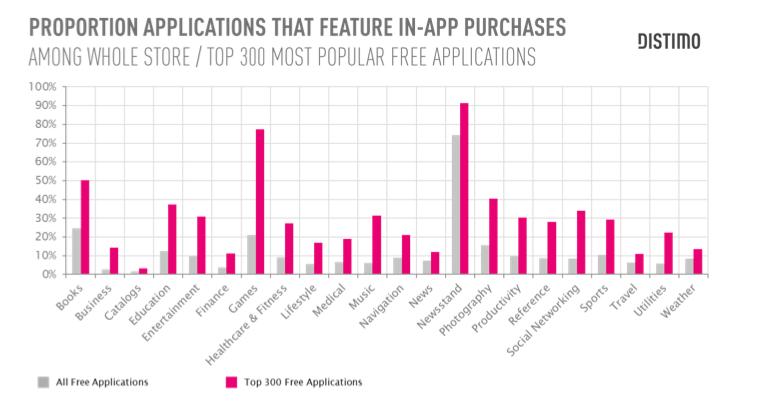 Categorías más exitosas en AppStore