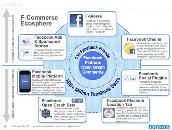 7 dimensiones del F commerce