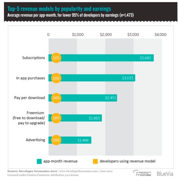 plataformas más rentables y populares