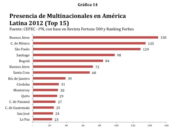 Presencia de multinacionales ciudades LatAm