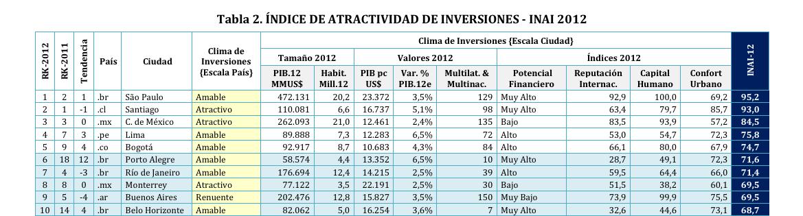 Ciudades más atractivas para la inversión LatAm
