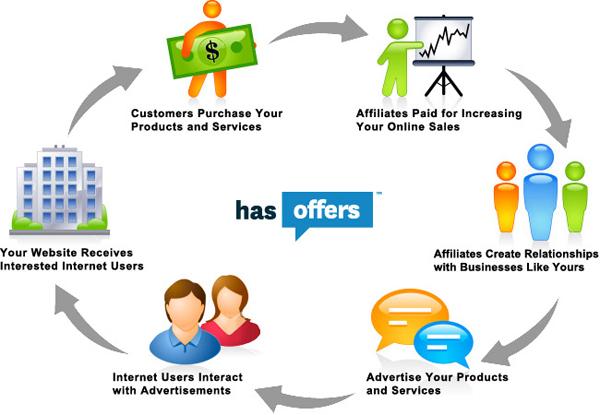 Cómo funcional el Marketing de Afiliación.