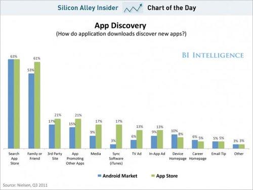 Principales canales para acceder a las aplicaciones móviles. Vía Nielsen