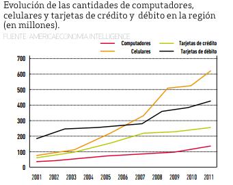 Bancarización América Latina