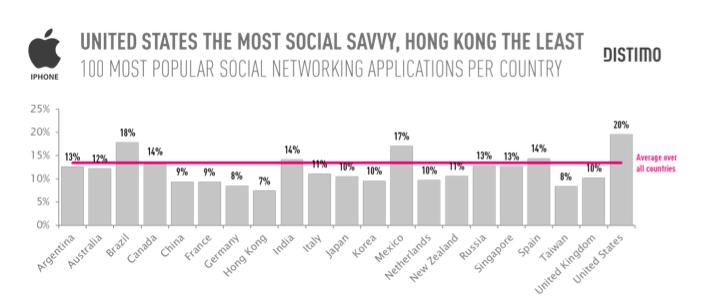 Descarga de aplicaciones sociales en el mundo
