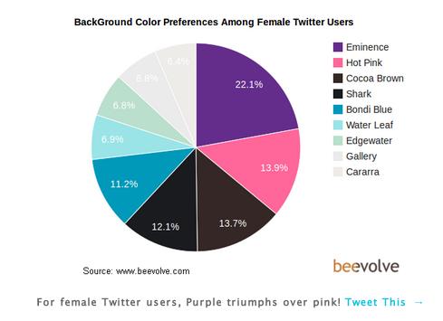 Color de BG en twitter – mujeres