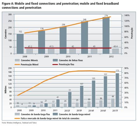 Crecimiento sector móvil en Brasil
