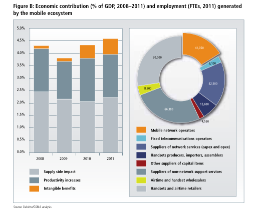 Creación de empleo sector móvil en Brasil