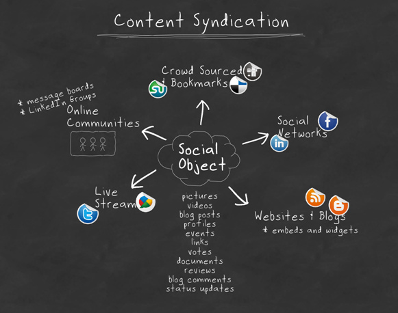 Content Syndication infographic