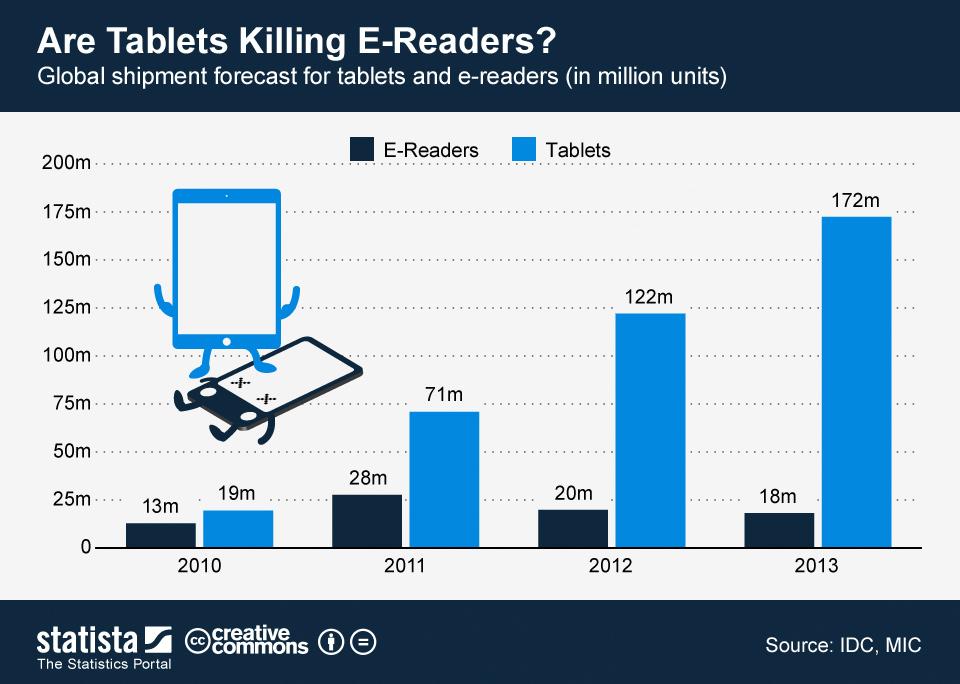 tablet vs e reader