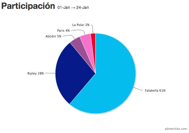 Participación Retail Admetricks