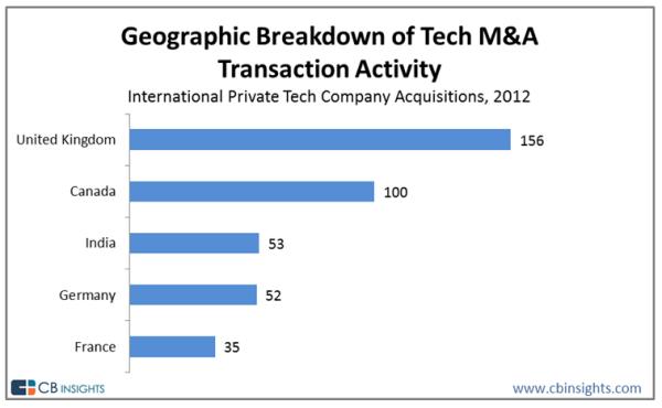 Compañías tech privadas adquiridas en 2012