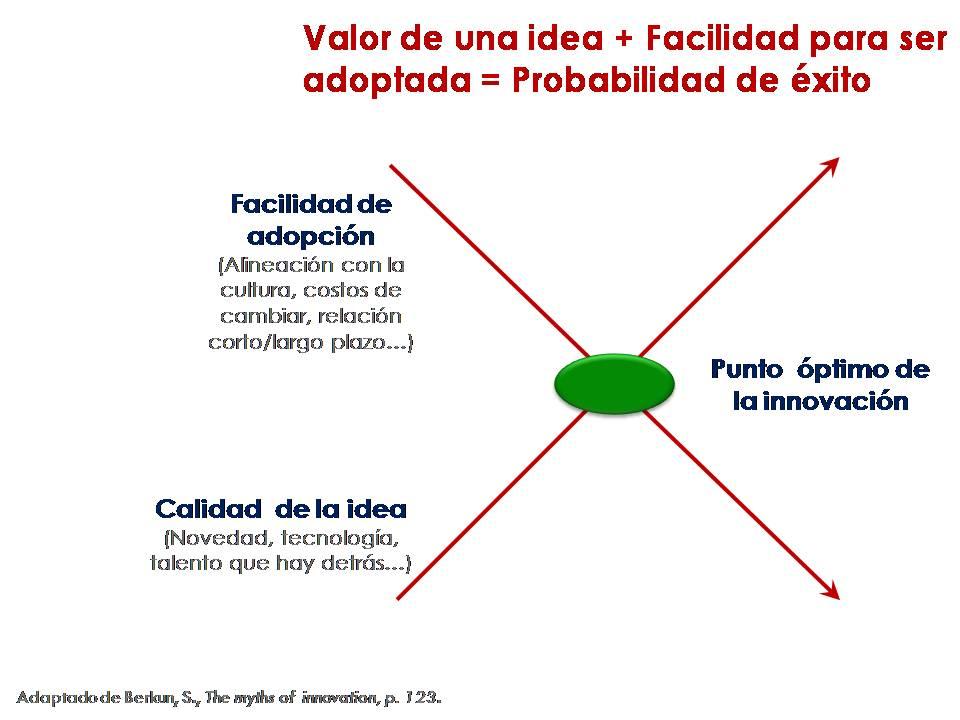 Exito_de_una_innovacion