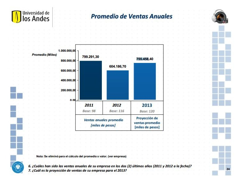 Ventas anuales oferta digital Colombia