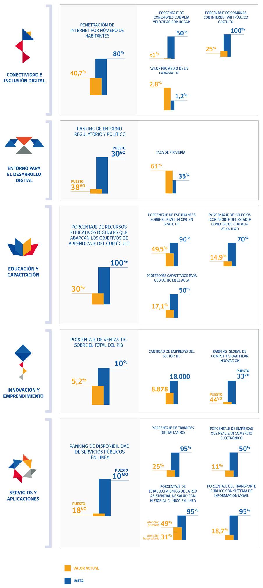 Agenda Digital Chile 2013 – 2020
