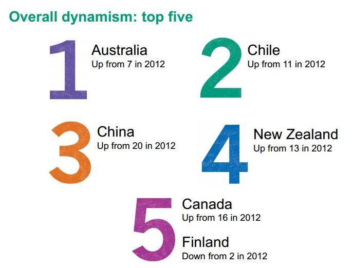 Top five GDI