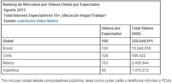comScore video videos por espectador