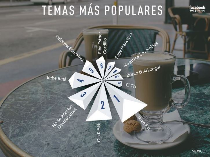 Topics Facebook México