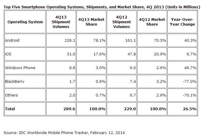Top five smartphone operating system IDC