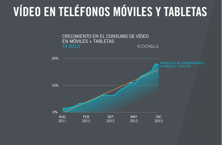 Video en smartphones y tablets