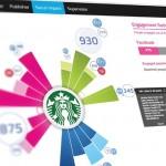 TopicFlower: Camino a convertirse en el sistema operativo de social media para las marcas de la región