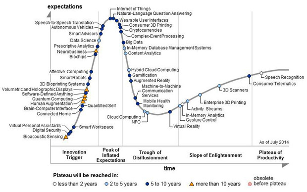hype-cycle-2014-100371840-large.idge