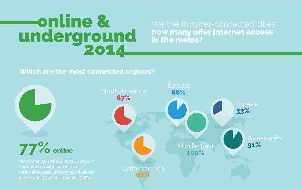 Online & Underground 2014