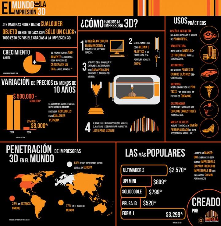 infografia-impresion3D-720x736