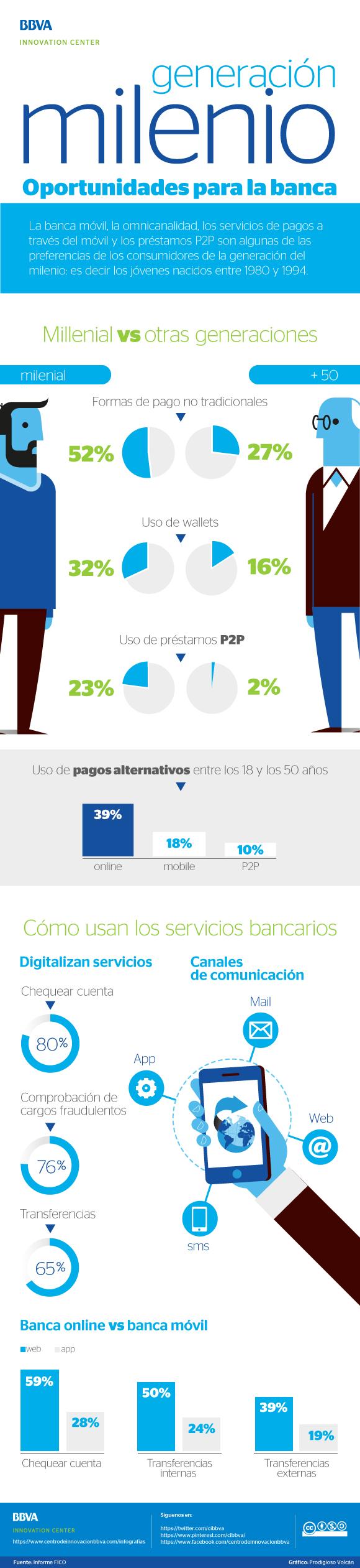 Generacion-milenio-oportunidades-para-banca