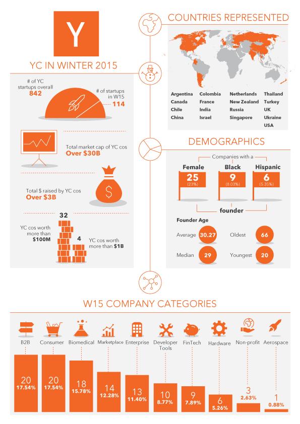 YCin2015_final_infographic