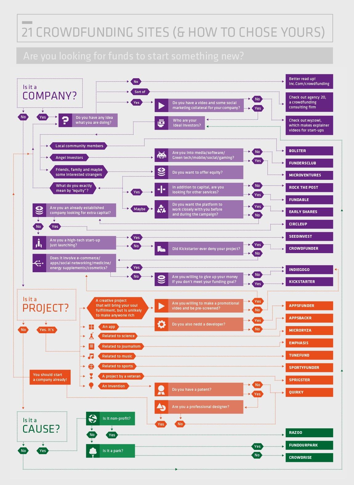 infografia-plataformas-crowdfunding