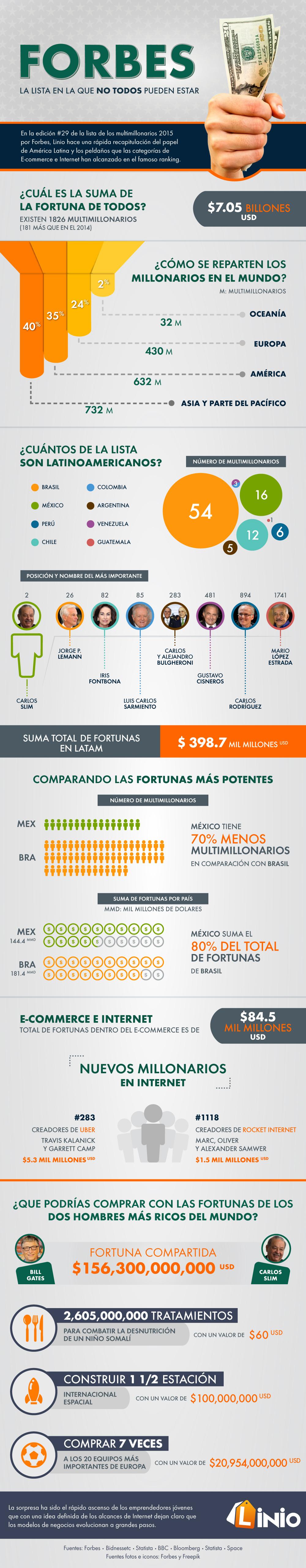 Forbes-Infografía-1000