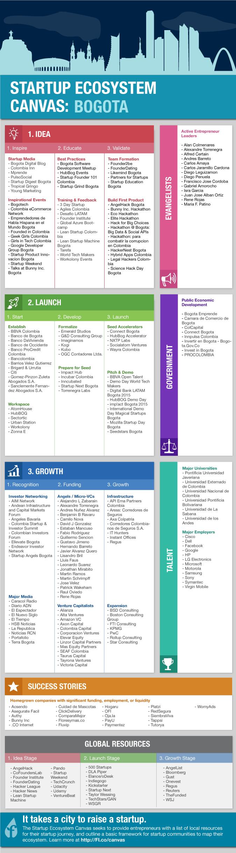 ecosystem_infographic_bogota_v1